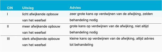Tabel 2. CIN uitslagen en en het advies dat daarbij hoort